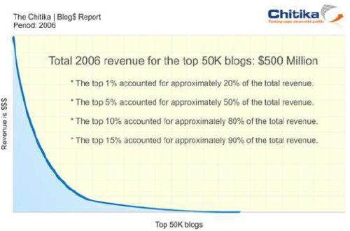 chitika_blog_dollar_report.jpg