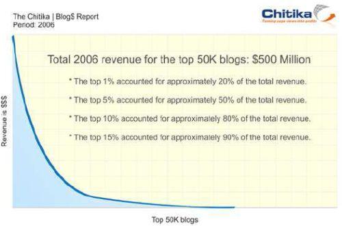 chitika_blog_dollar_report.jpg
