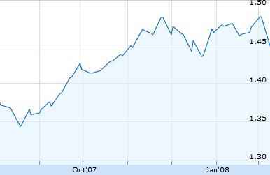 eur_dollar_exchange_feb08.jpg